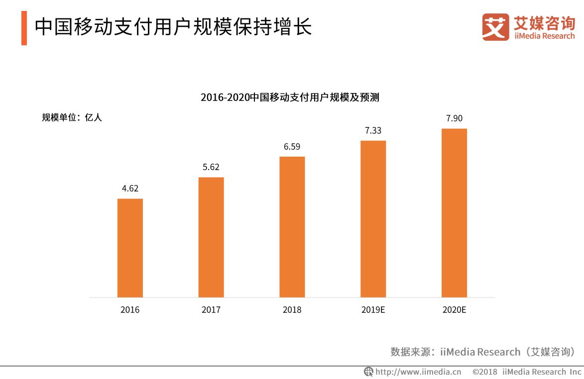 中国移动支付用户规模保持增长