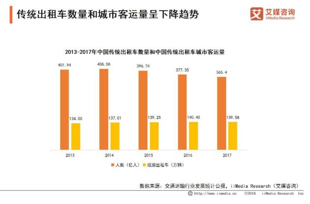 2019中国打车出行市场发展现状和趋势分析