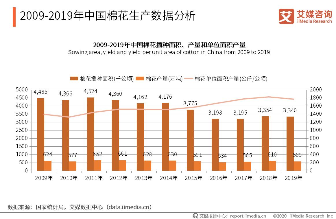 2009-2019年中国棉花生产数据分析