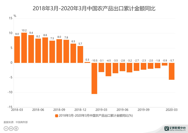 2018年3月-2020年3月中国农产品出口累计金额同比