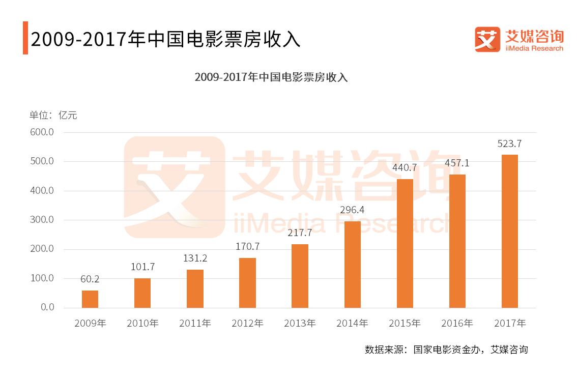 """中国电影市场有点""""冷"""":票房9年来首现负增长,观影人次同期减少约1亿"""