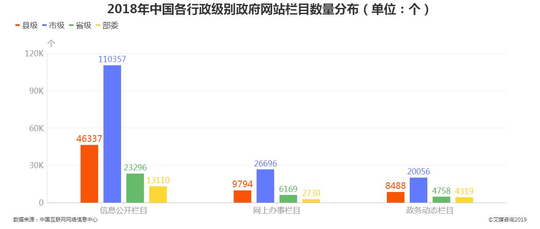 2018年中国各级行政级别政府网站栏目数量分布