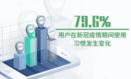 共享充电宝行业数据分析:79.6%的用户在新冠疫情期间使用习惯发生变化