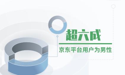 电商行业数据分析:超六成京东平台用户为男性