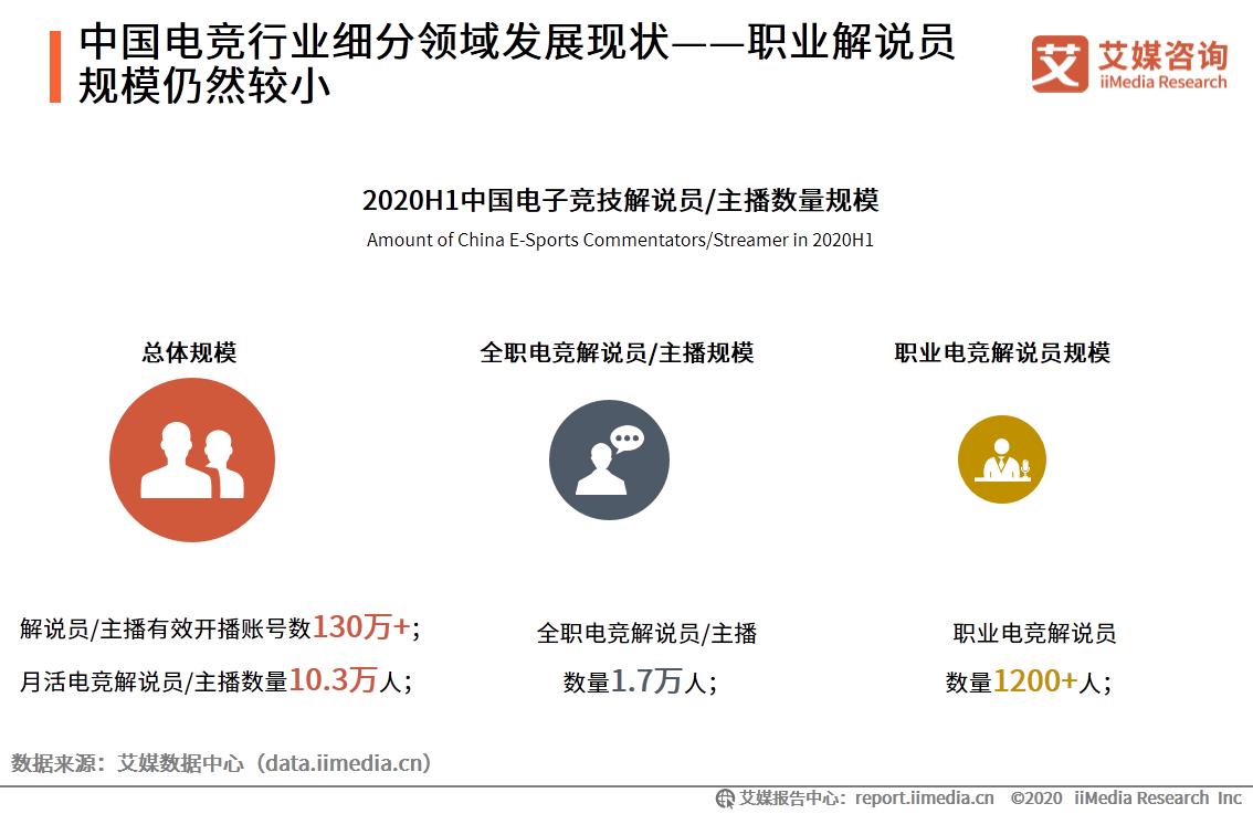 中国电竞行业细分领域发展现状——职业解说员规模仍然较小
