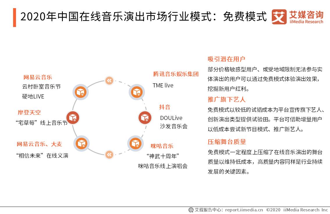 2020年中国在线音乐演出市场行业模式:免费模式
