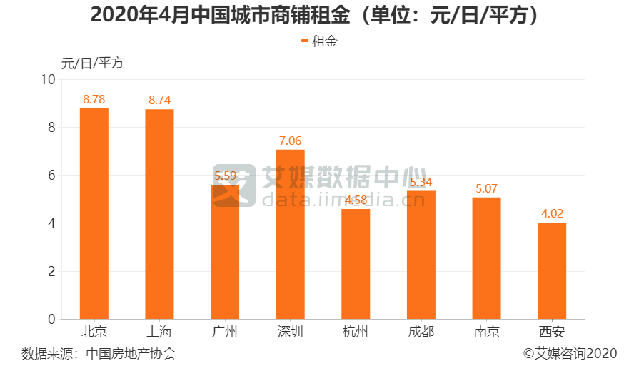 2020年4月中国城市商铺租金(单位:元/日/平方)