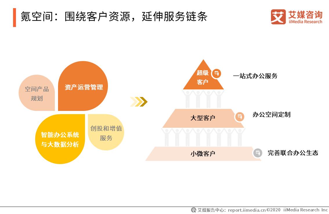 氪空间:围绕客户资源,延伸服务链条