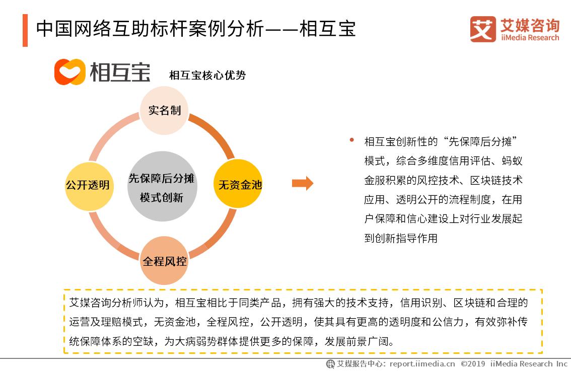 中国网络互助标杆案例分析——相互宝