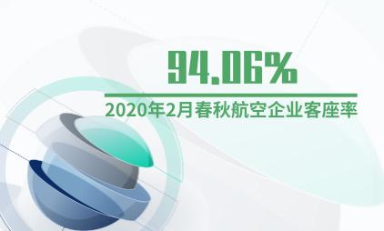 航空行业数据分析:2020年2月春秋航空企业客座率为94.06%