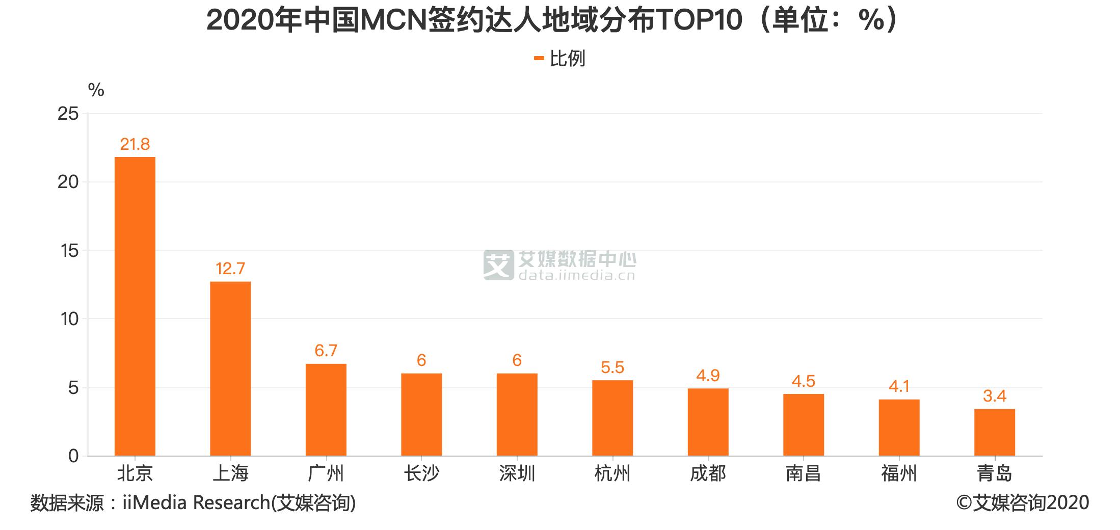 2020年中国MCN签约达人地域分布TOP10(单位:%)