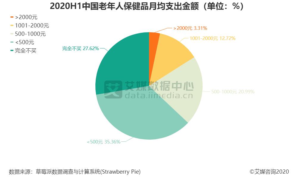 2020H1中国老年人保健品月均支出金额(单位:%)