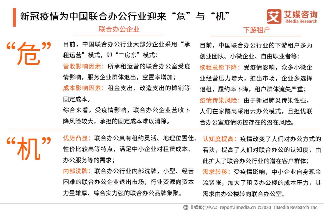 """新冠疫情为中国联合办公行业迎来""""危""""与""""机"""""""