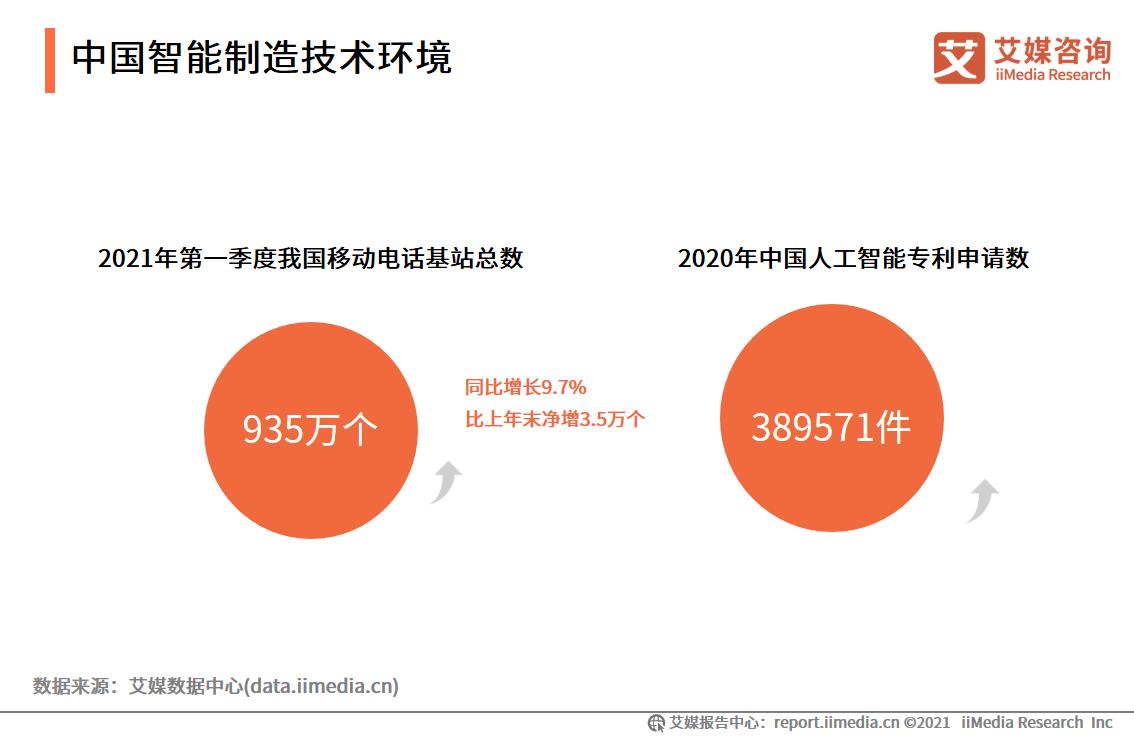 中国智能制造技术环境