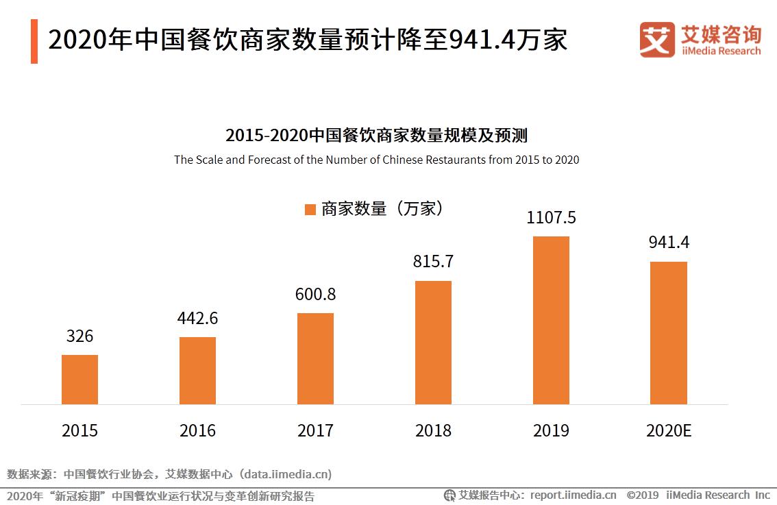 2020年中国餐饮商家数量预计降至941.4万家