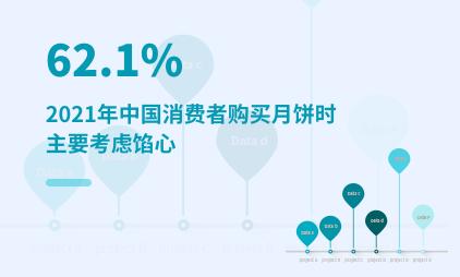 月饼行业数据分析:2021年中国62.1%消费者购买月饼时主要考虑馅心