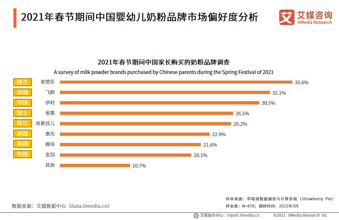 2021年春节期间中国婴幼儿奶粉品牌市场偏好度分析
