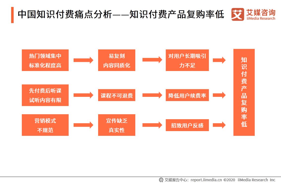 中国知识付费痛点分析——知识付费产品复购率低