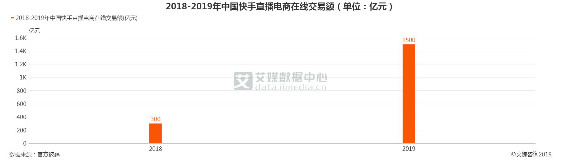 2018-2019年中国快手直播电商在线交易额