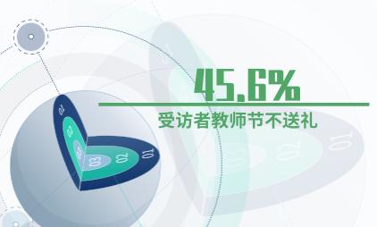 礼物经济数据分析:45.6%的受访者教师节不送礼