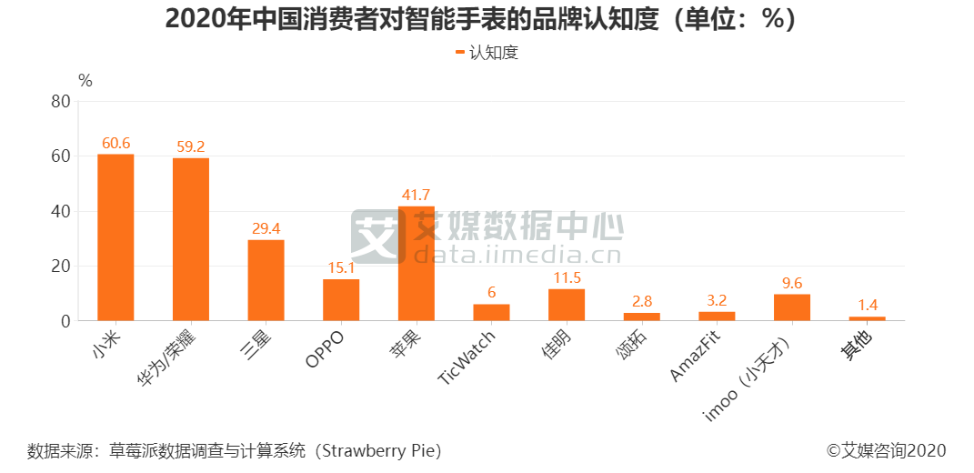 2020年中国消费者对智能手表的品牌认知度(单位:%)