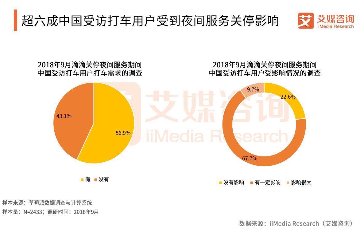 超六成中国受访打车用户受到夜间服务关停影响