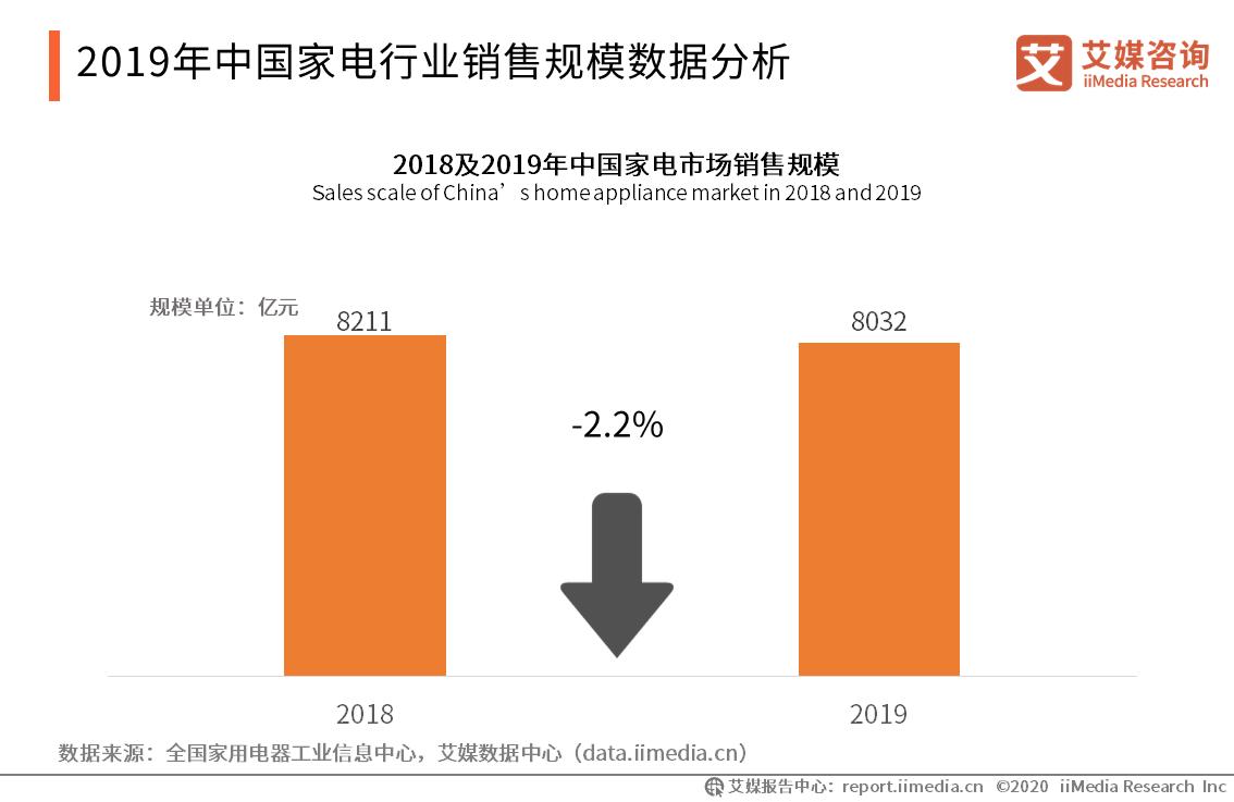 2019年中国家电行业销售规模数据分析