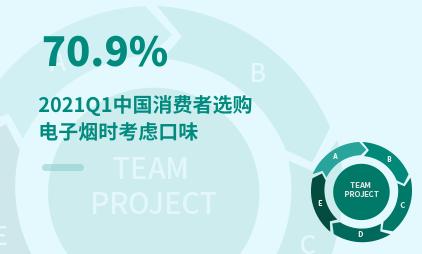 电子烟行业数据分析:2021Q1中国70.9%消费者选购电子烟时考虑口味