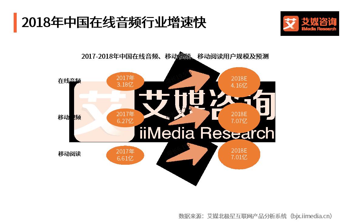 在线音频营销秘诀你get到了吗?超一半用户会对音频栏目广告的品牌更关注