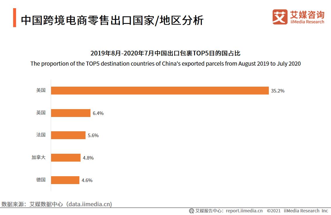 中国跨境电商零售出口国家/地区分析