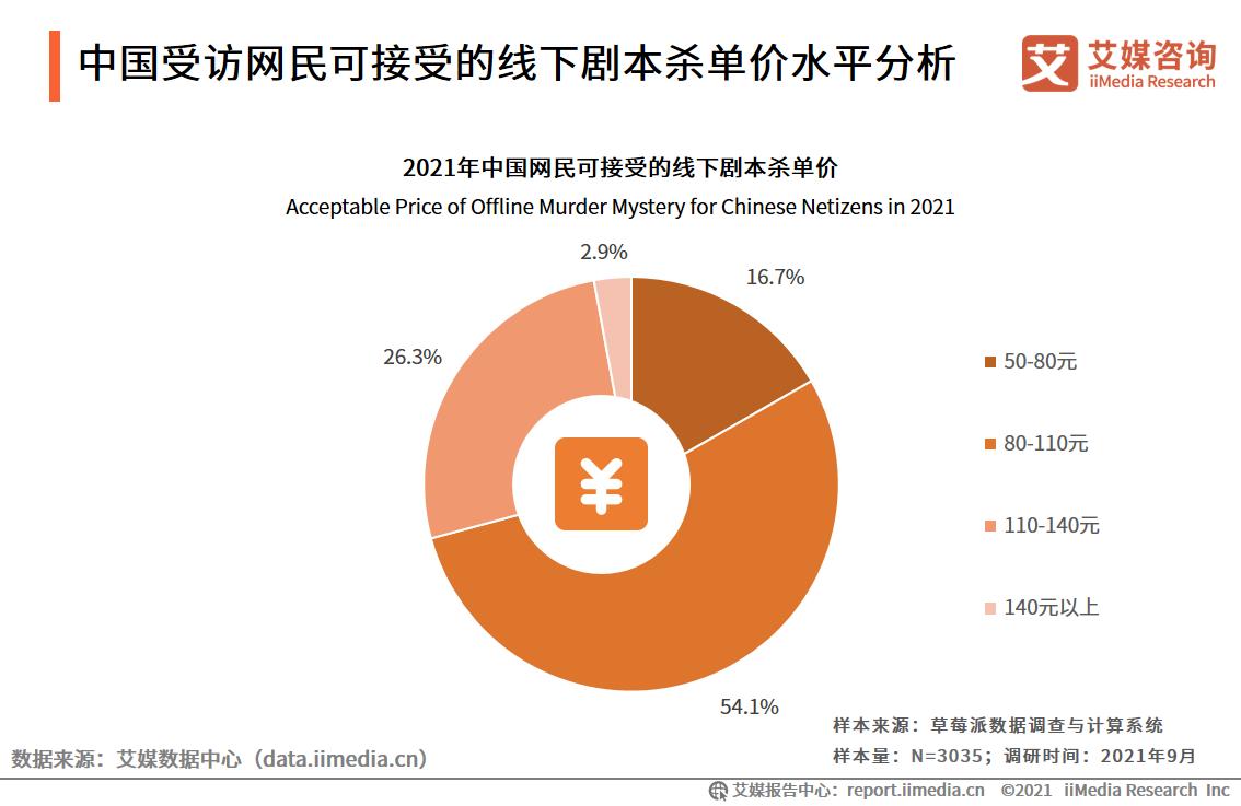 中国受访网民可接受的线下剧本杀单价水平分析