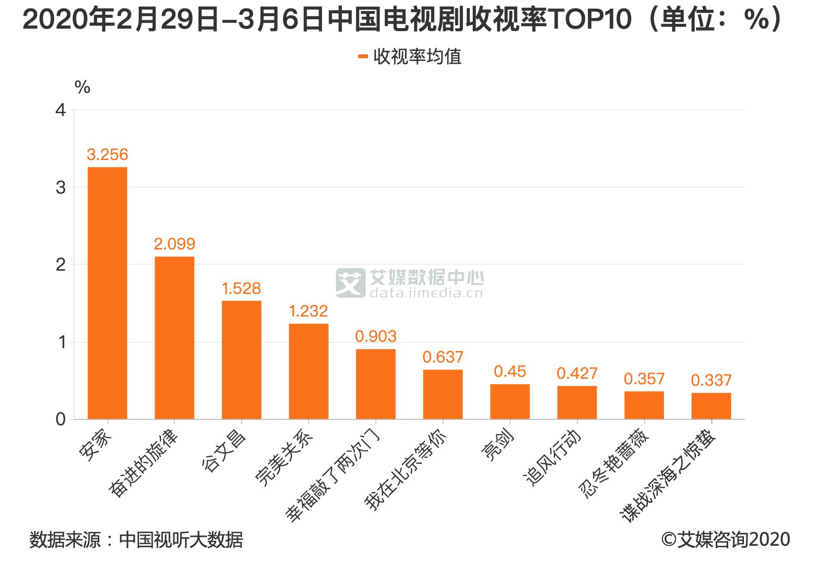 2020年2月29日-3月6日中国电视剧收视率TOP10(单位:%)