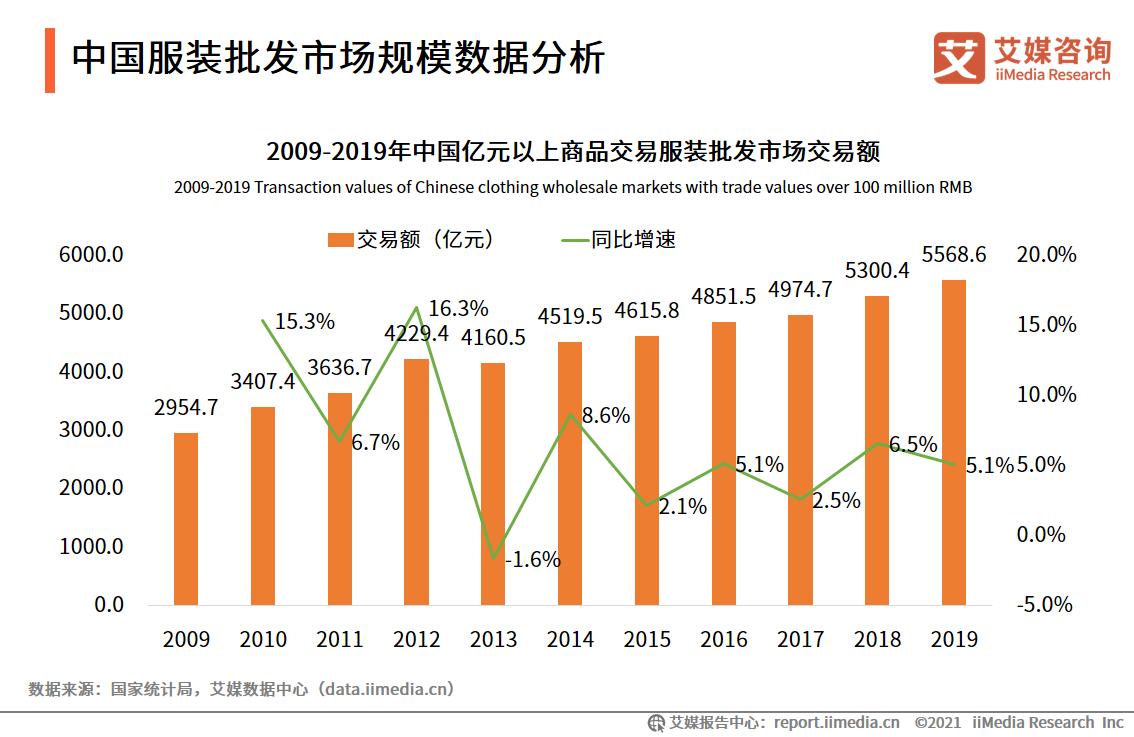 中国服装批发市场规模数据分析