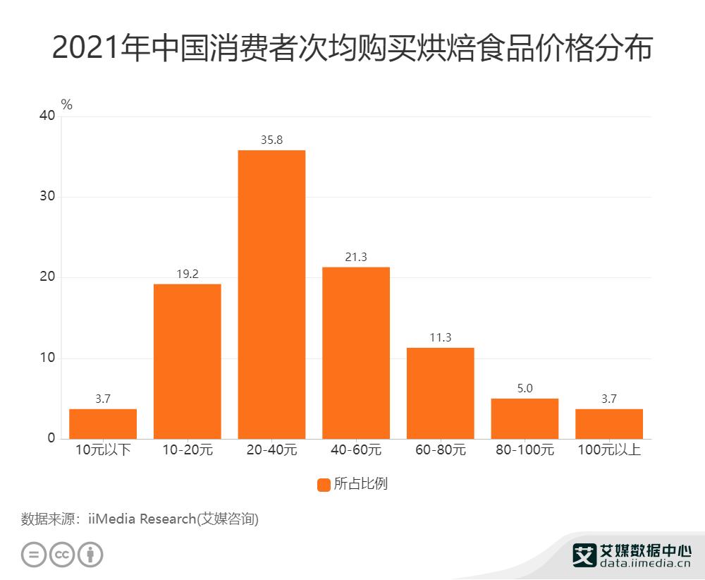2021年中国消费者次均购买烘焙食品价格分布