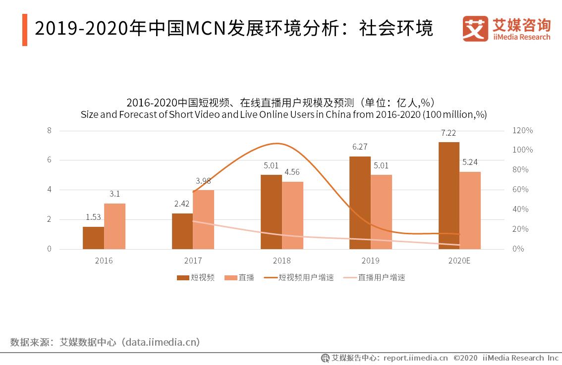 2019-2020年中国MCN发展环境分析:社会环境