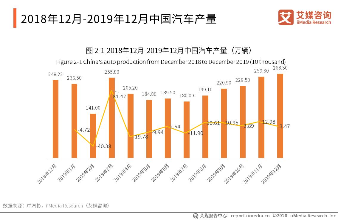 2018年12月-2019年12月中国汽车产量