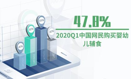 辅食行业数据分析:2020Q1中国47.8%网民购买婴幼儿辅食