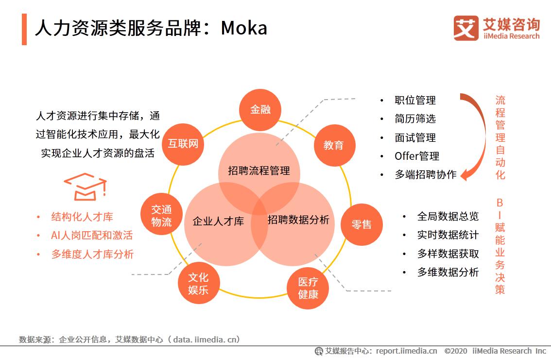 人力资源类服务品牌:Moka1