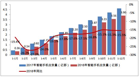 行业情报 2018年智能手机出货量3.90亿部,同比下降15.5%