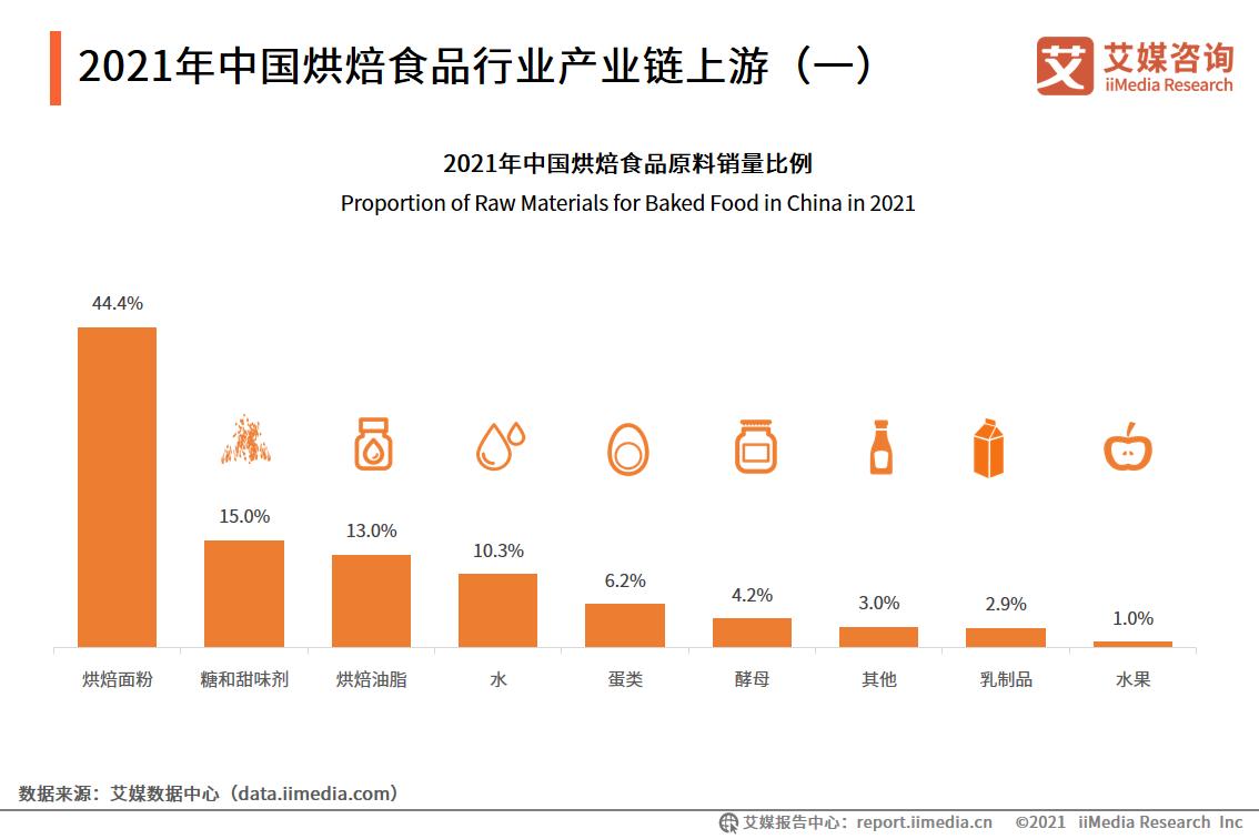 2021年中国烘焙食品行业产业链上游(一)