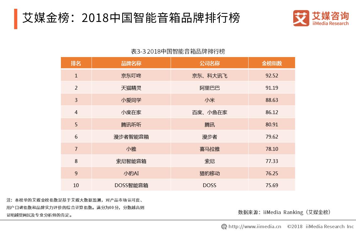 2018中国智能音箱品牌排行榜:京东叮咚、天猫精灵、小爱同学跻身前三