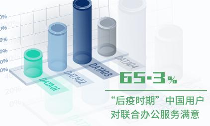 """联合办公行业数据分析:2020""""后疫时期""""中国65.3%用户对联合办公服务满意"""