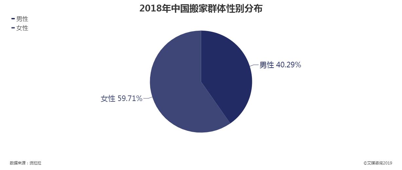 2018年中国搬家群体性别分布
