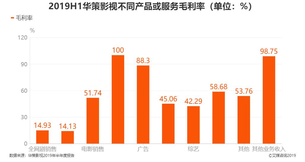 2019H1华策影视不同产品或服务毛利率