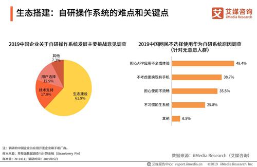 华为鸿蒙系统市场调查报告:受各界强烈支持,生态搭建将成最大挑战