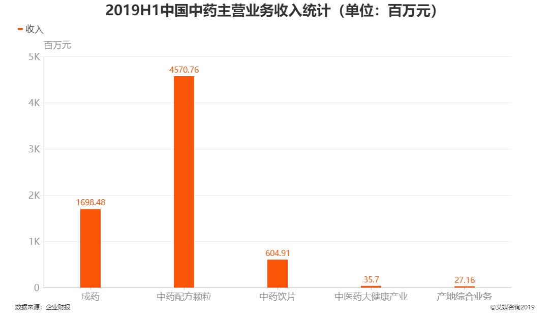2019H1中国中药主营业务收入统计