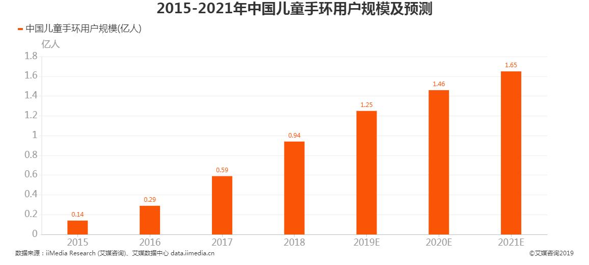 2015-2021年中国儿童手环用户规模及预测