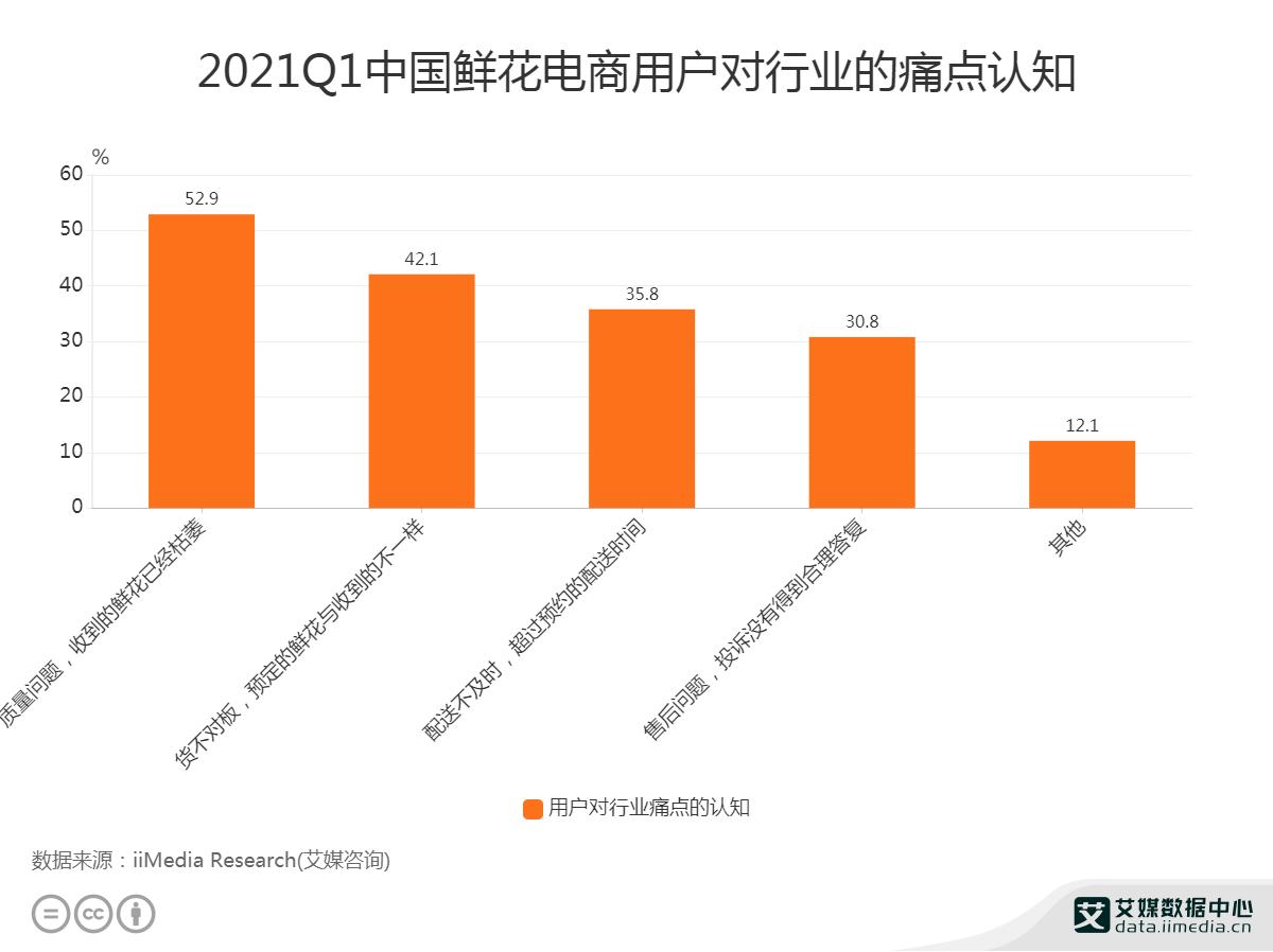 2021Q1中国52.9%鲜花电商用户认为质量问题是行业痛点
