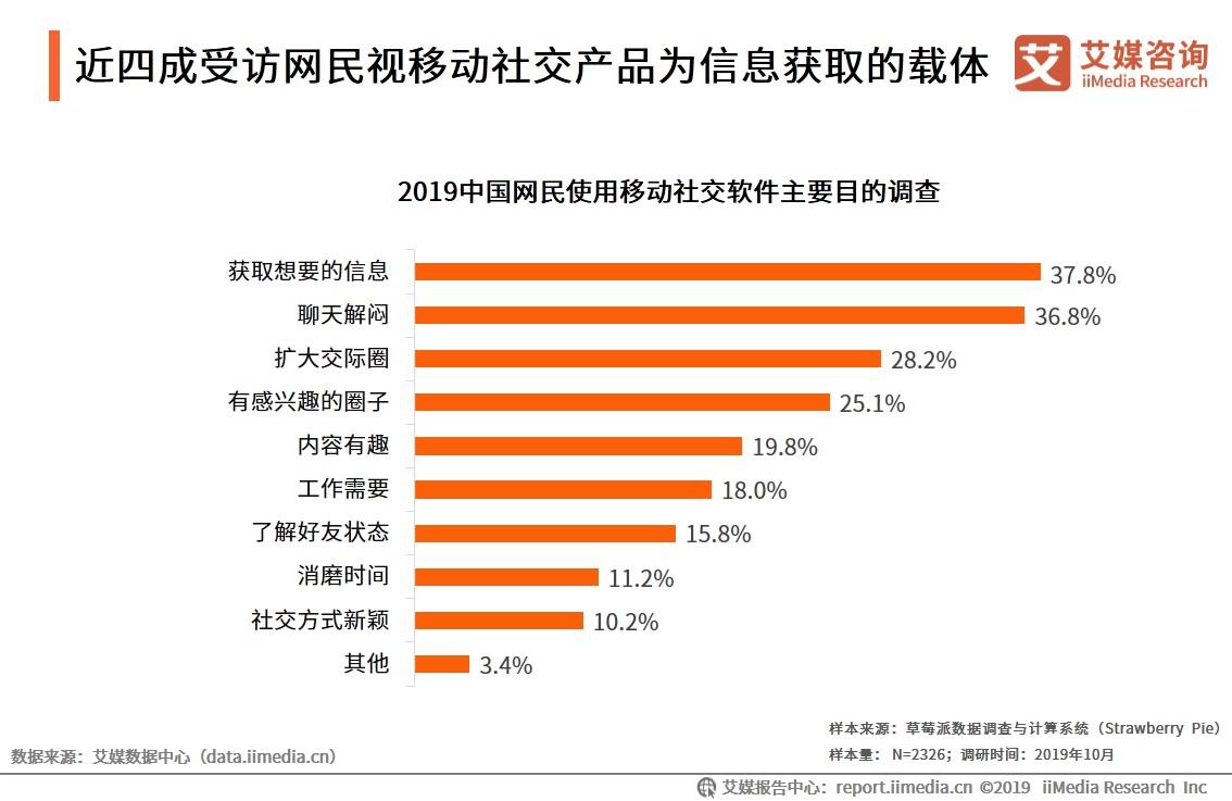 中国网民使用移动社交软件主要目的