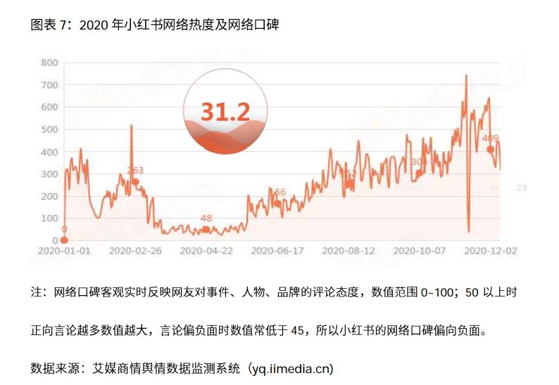 小红书网络热度及网络口碑